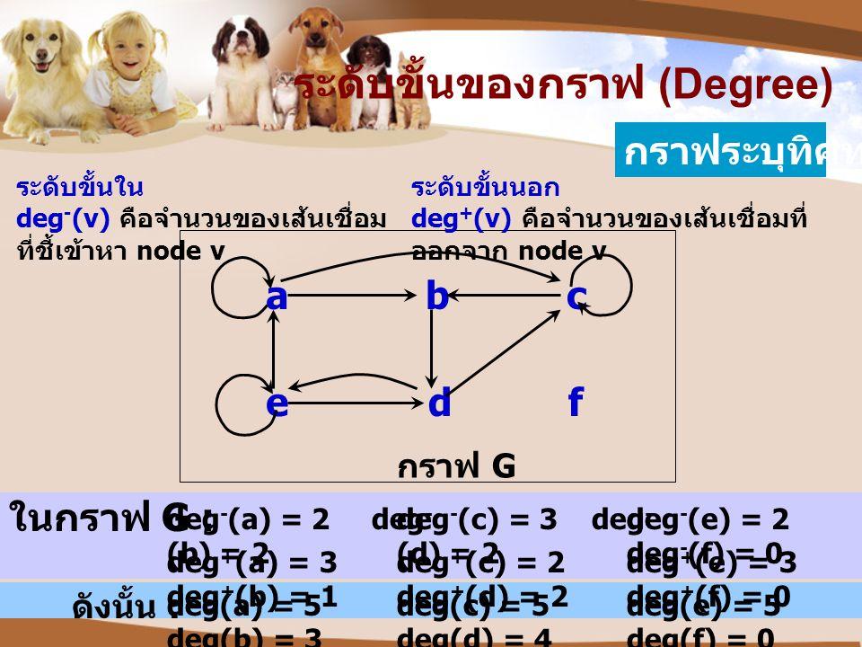 deg - (a) = 2 deg - (b) = 2 กราฟ G abc edf ระดับขั้นของกราฟ (Degree) กราฟระบุทิศทาง ระดับขั้นใน deg - (v) คือจำนวนของเส้นเชื่อม ที่ชี้เข้าหา node v ระ