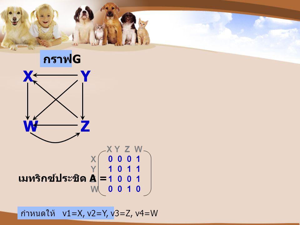 X Y Z W X Y Z W กราฟ G เมทริกซ์ประชิด A = 0 0 0 1 1 0 1 1 1 0 0 1 0 0 1 0 XY WZ กำหนดให้ v1=X, v2=Y, v3=Z, v4=W
