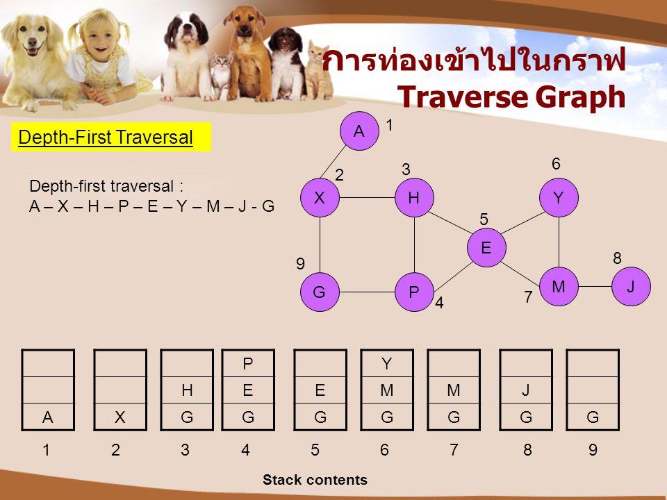 ก ารท่องเข้าไปในกราฟ Traverse Graph Depth-First Traversal XH G Y P A E MJ A X H G P E G E G Y M G M G J GG 1 2 3 4 5 6 7 8 9 Depth-first traversal : A