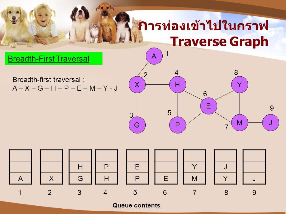 ก ารท่องเข้าไปในกราฟ Traverse Graph Breadth-First Traversal XH G Y P A E MJ A X H G P H E PE Y M J YJ 1 2 3 4 5 6 7 8 9 Breadth-first traversal : A –