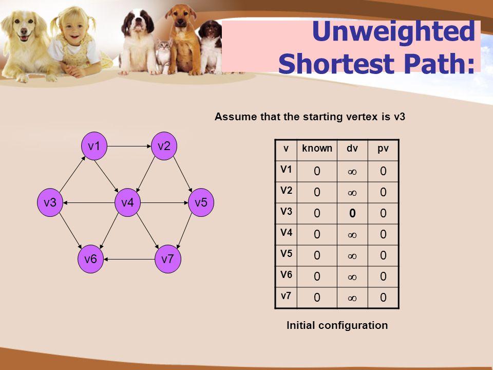 Unweighted Shortest Path: v2 v3v5v4 v6 v1 v7 vknowndvpv V1 0  0 V2 0  0 V3 000 V4 0  0 V5 0  0 V6 0  0 v7 0  0 Initial configuration Assume that