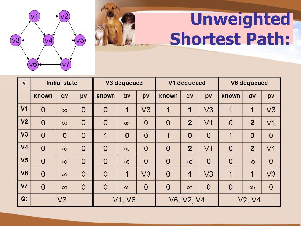 Unweighted Shortest Path: v2 v3v5v4 v6 v1 v7 vInitial state knowndvpv V1 0  0 V2 0  0 V3 000 V4 0  0 V5 0  0 V6 0  0 V7 0  0 Q: V3 V3 dequeued k
