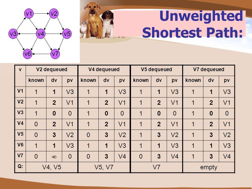 Unweighted Shortest Path: v2 v3v5v4 v6 v1 v7 vV2 dequeued knowndvpv V1 11V3 V2 12V1 V3 100 V4 02V1 V5 03V2 V6 11V3 V7 0  0 Q: V4, V5 V4 dequeued know