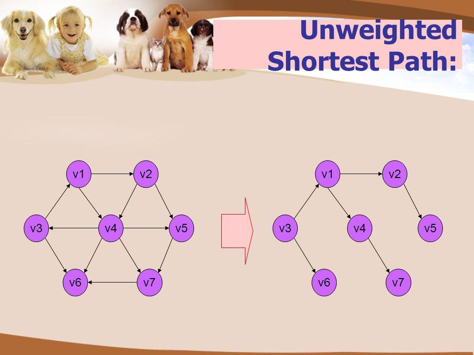 Unweighted Shortest Path: v2 v3v5v4 v6 v1 v7 v2 v3v5v4 v6 v1 v7