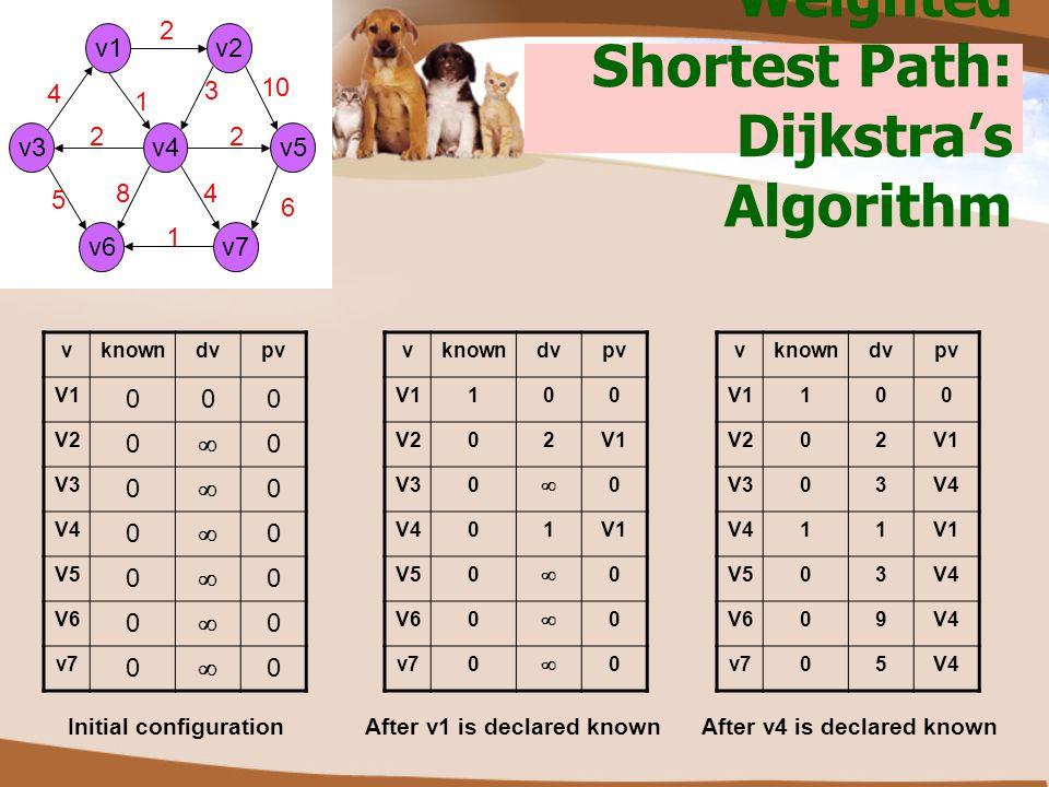 Weighted Shortest Path: Dijkstra's Algorithm v2 v3v5v4 v6 v1 v7 2 1 3 10 2 4 6 1 8 5 2 4 vknowndvpv V1 000 V2 0  0 V3 0  0 V4 0  0 V5 0  0 V6 0 