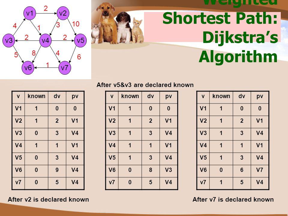 Weighted Shortest Path: Dijkstra's Algorithm v2 v3v5v4 v6 v1 v7 2 1 3 10 2 4 6 1 8 5 2 4 vknowndvpv V1100 V212V1 V303V4 11V1 V503V4 V609V4 v705V4 vkno