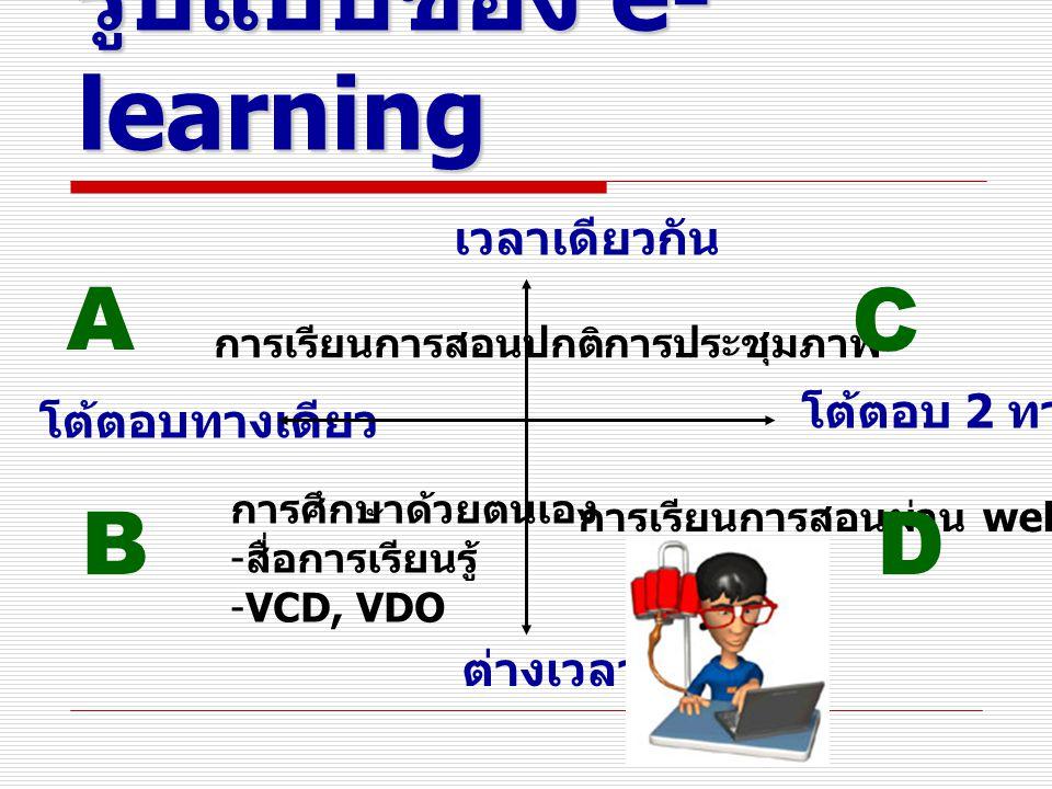 รูปแบบของ e- learning เวลาเดียวกัน ต่างเวลา โต้ตอบทางเดียว โต้ตอบ 2 ทาง การเรียนการสอนปกติการประชุมภาพ การศึกษาด้วยตนเอง - สื่อการเรียนรู้ -VCD, VDO การเรียนการสอนผ่าน web A B C D