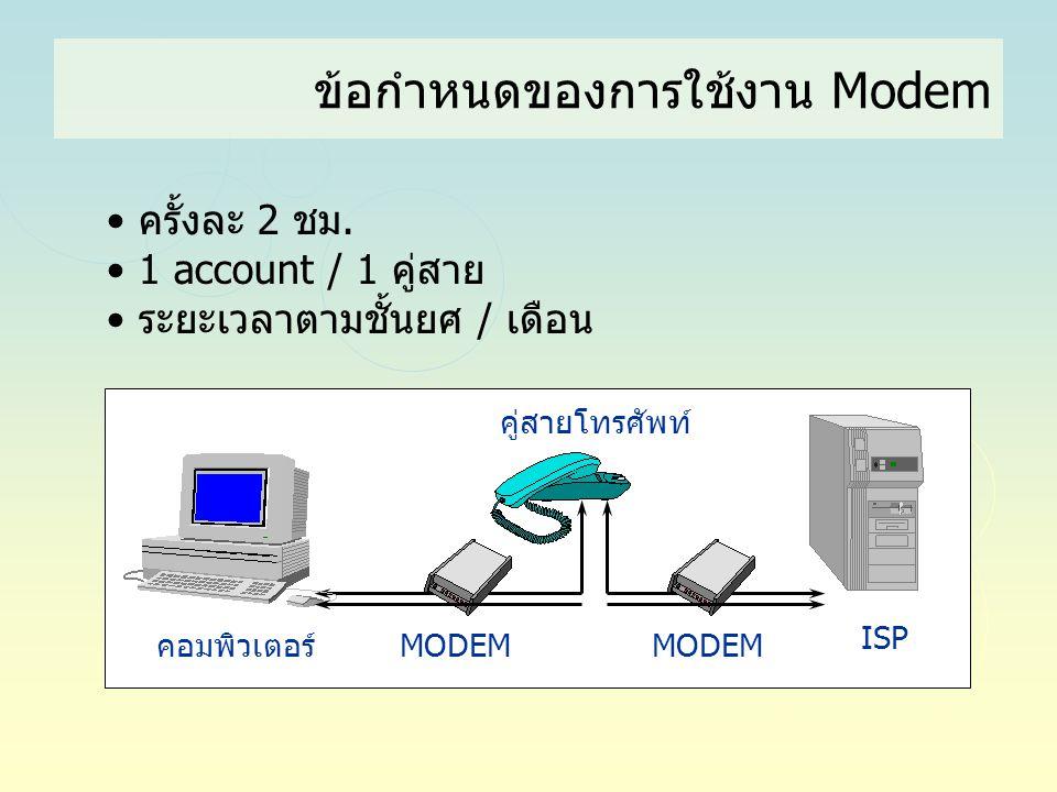 ข้อกำหนดของการใช้งาน Modem • ครั้งละ 2 ชม. • 1 account / 1 คู่สาย • ระยะเวลาตามชั้นยศ / เดือน คู่สายโทรศัพท์ คอมพิวเตอร์ ISP MODEM