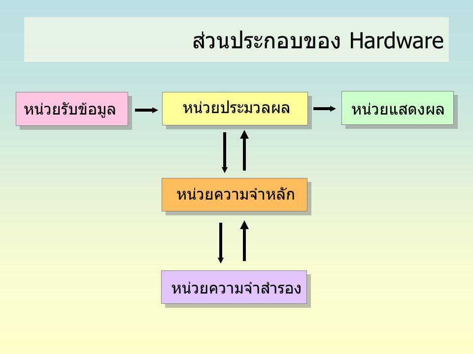 หน่วยรับข้อมูล หน่วยแสดงผล หน่วยประมวลผล หน่วยความจำหลัก หน่วยความจำสำรอง ส่วนประกอบของ Hardware
