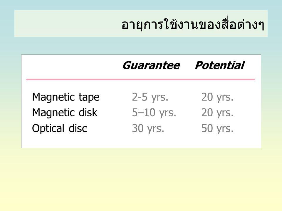 อายุการใช้งานของสื่อต่างๆ Guarantee Potential Magnetic tape 2-5 yrs. 20 yrs. Magnetic disk 5–10 yrs. 20 yrs. Optical disc 30 yrs. 50 yrs.