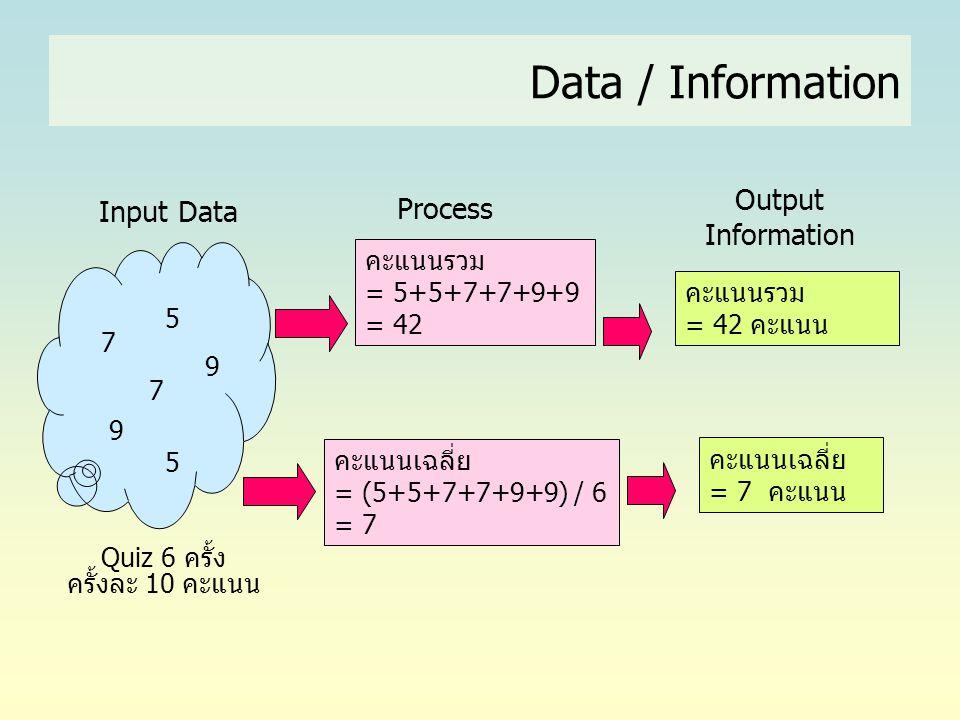 Data / Information Input Data Process Output Information 7 7 5 9 5 9 Quiz 6 ครั้ง ครั้งละ 10 คะแนน คะแนนรวม = 5+5+7+7+9+9 = 42 คะแนนเฉลี่ย = (5+5+7+7+
