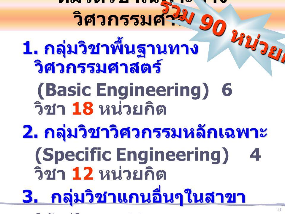 11 หมวดวิชาเฉพาะทาง วิศวกรรมศาสตร์ 1. กลุ่มวิชาพื้นฐานทาง วิศวกรรมศาสตร์ (Basic Engineering) 6 วิชา 18 หน่วยกิต 2. กลุ่มวิชาวิศวกรรมหลักเฉพาะ (Specifi