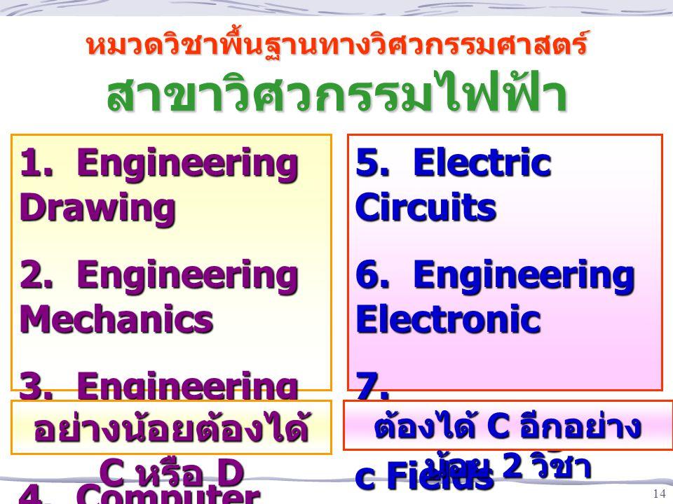 14 หมวดวิชาพื้นฐานทางวิศวกรรมศาสตร์ สาขาวิศวกรรมไฟฟ้า 1. Engineering Drawing 2. Engineering Mechanics 3. Engineering Materials 4. Computer Programming