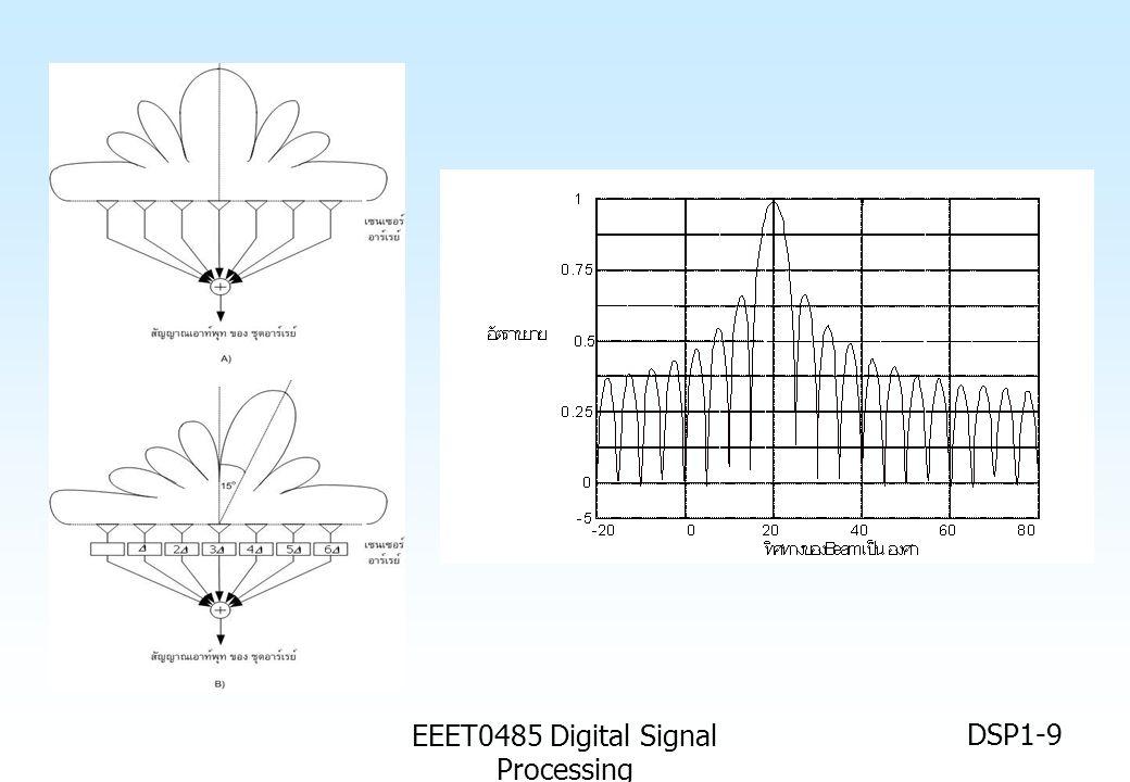 EEET0485 Digital Signal Processing DSP1-10 ไมโครโฟนสำหรับเครื่องช่วยฟัง โปรเฟสเซอร์ B.Widrow กับเครื่องช่วยฟัง (Hearing aids) ปัญหาของเครื่องช่วยฟัง คือ 1.