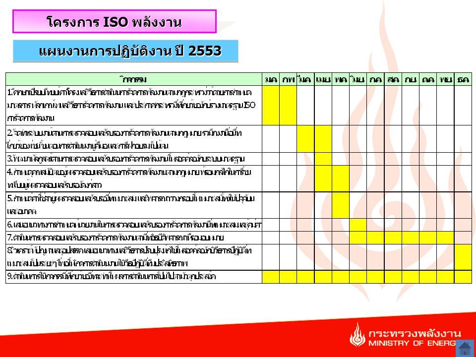 15 โครงการ ISO พลังงาน แผนงานการปฏิบัติงาน ปี 2553
