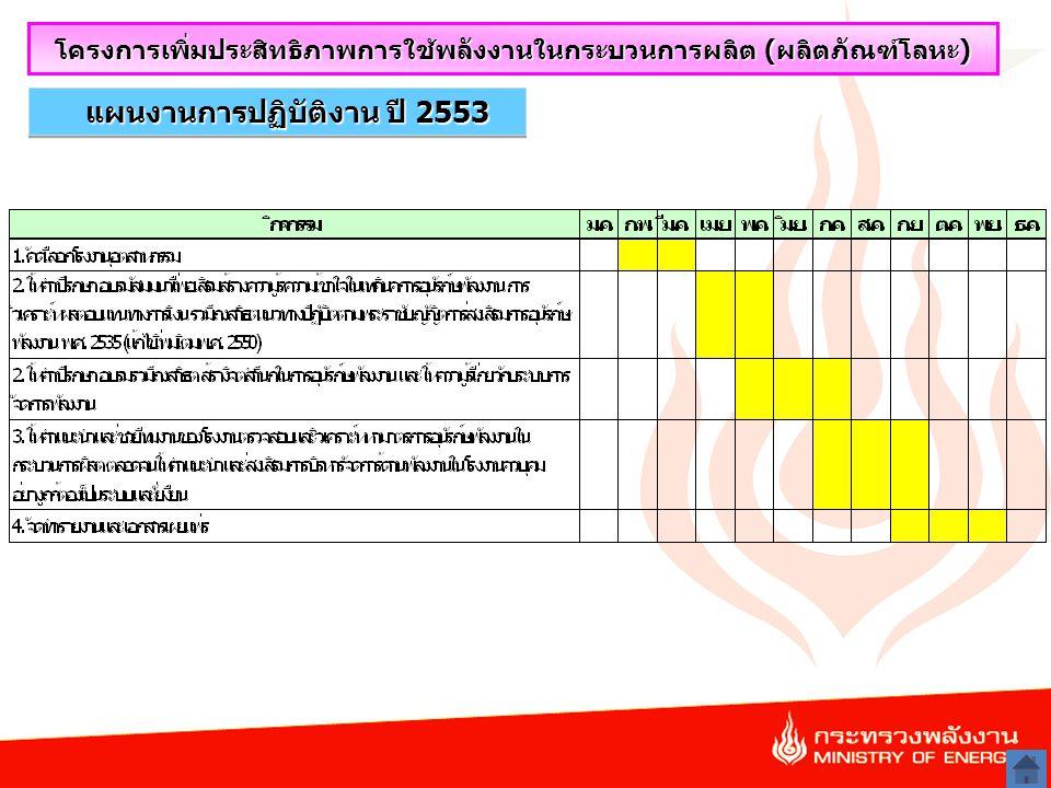 18 แผนงานการปฏิบัติงาน ปี 2553 โครงการเพิ่มประสิทธิภาพการใช้พลังงานในกระบวนการผลิต (ผลิตภัณฑ์โลหะ)
