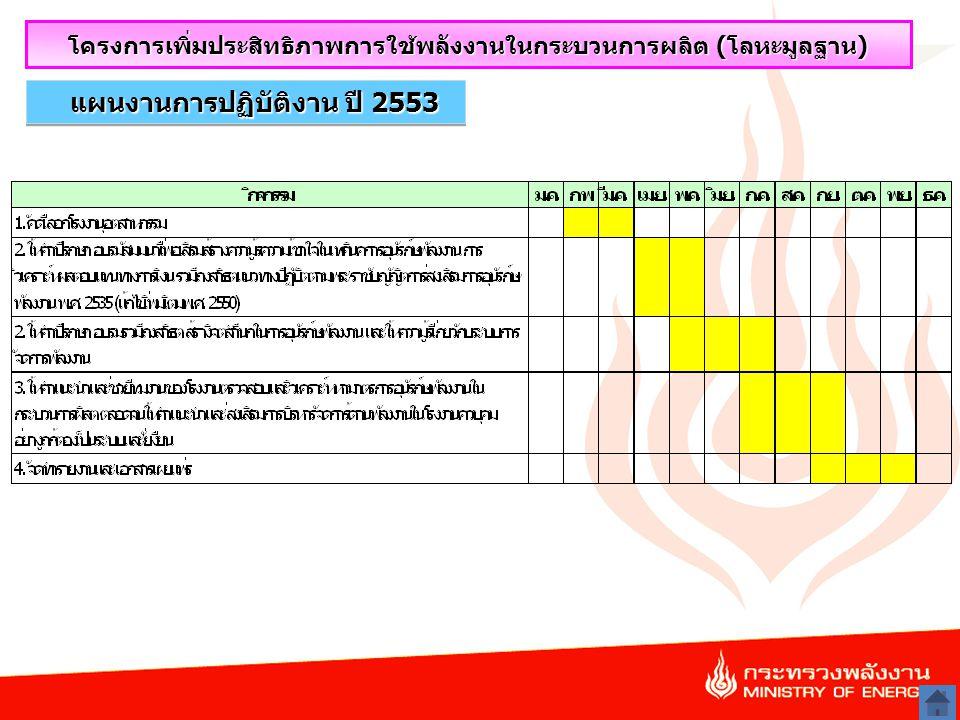 19 แผนงานการปฏิบัติงาน ปี 2553 โครงการเพิ่มประสิทธิภาพการใช้พลังงานในกระบวนการผลิต (โลหะมูลฐาน)
