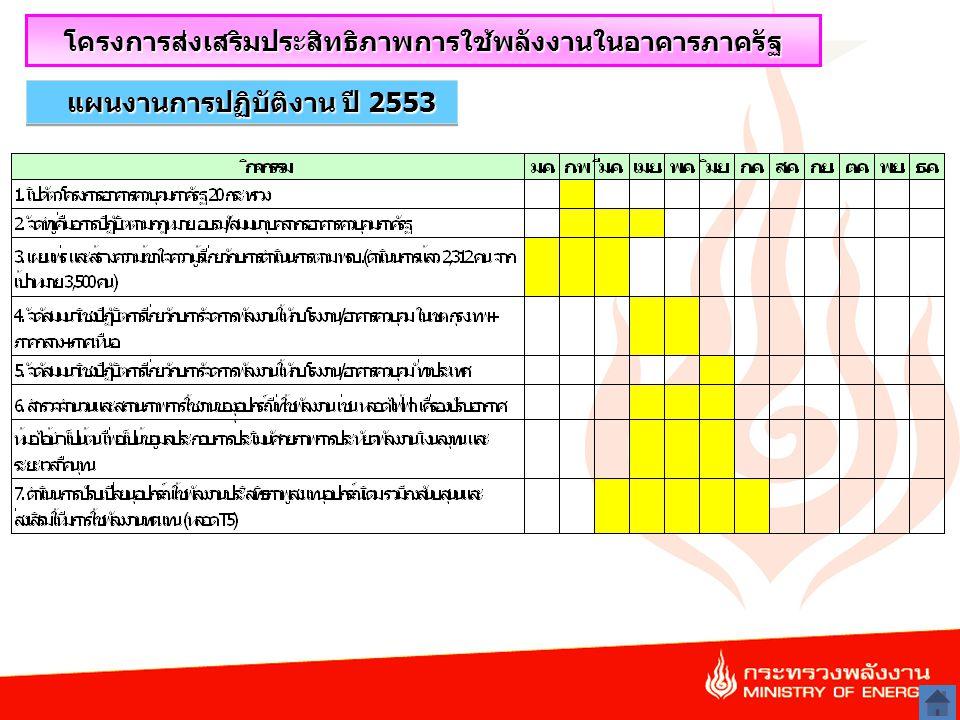 21 แผนงานการปฏิบัติงาน ปี 2553 โครงการส่งเสริมประสิทธิภาพการใช้พลังงานในอาคารภาครัฐ