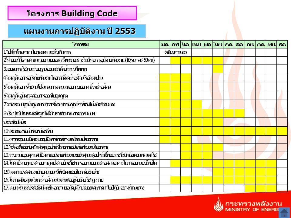 22 แผนงานการปฏิบัติงาน ปี 2553 โครงการ Building Code