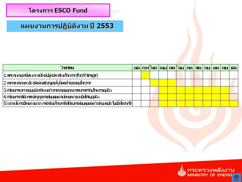 23 แผนงานการปฏิบัติงาน ปี 2553 โครงการ ESCO Fund