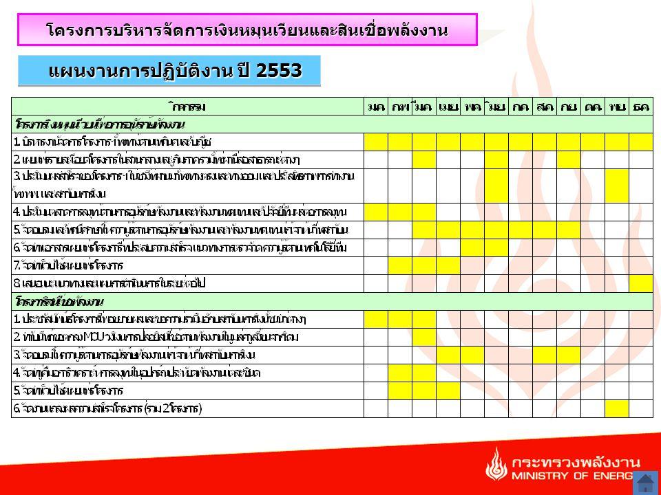 24 แผนงานการปฏิบัติงาน ปี 2553 โครงการบริหารจัดการเงินหมุนเวียนและสินเชื่อพลังงาน