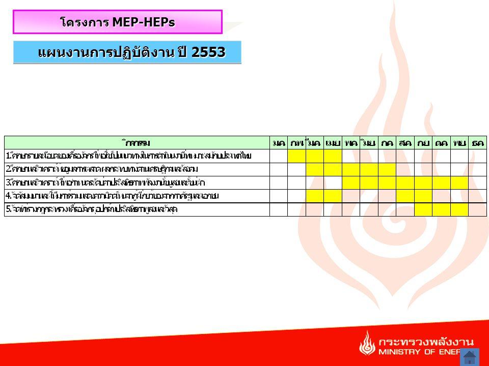 27 แผนงานการปฏิบัติงาน ปี 2553 โครงการ MEP-HEPs
