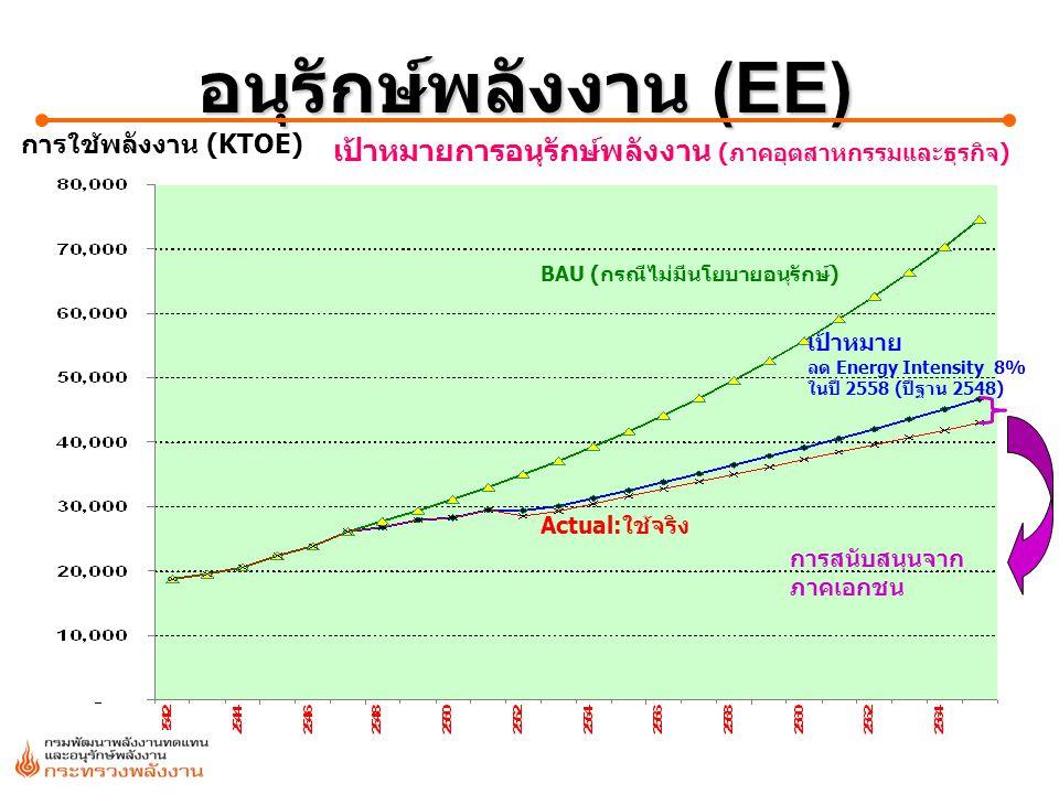 3 เป้าหมาย ลด Energy Intensity 8% ในปี 2558 (ปีฐาน 2548) Actual:ใช้จริง BAU (กรณีไม่มีนโยบายอนุรักษ์) การใช้พลังงาน (KTOE) เป้าหมายการอนุรักษ์พลังงาน
