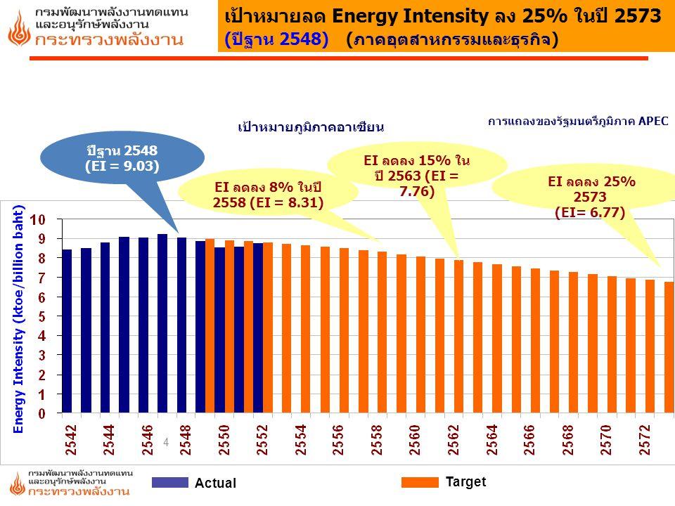 4 เป้าหมายลด Energy Intensity ลง 25% ในปี 2573 (ปีฐาน 2548) (ภาคอุตสาหกรรมและธุรกิจ) เป้าหมายภูมิภาคอาเซียน การแถลงของรัฐมนตรีภูมิภาค APEC Actual Targ