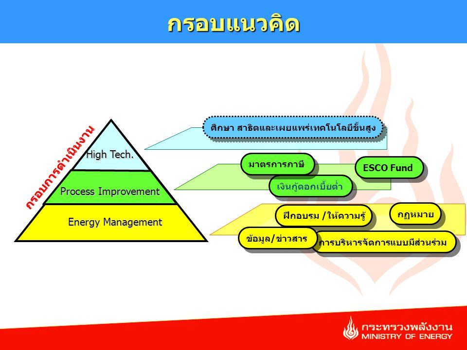 5 การบริหารจัดการแบบมีส่วนร่วม ฝึกอบรม /ให้ความรู้ High Tech. Process Improvement Energy Management เงินกู้ดอกเบี้ยต่ำ มาตรการภาษี กฏหมาย ข้อมูล/ข่าวส