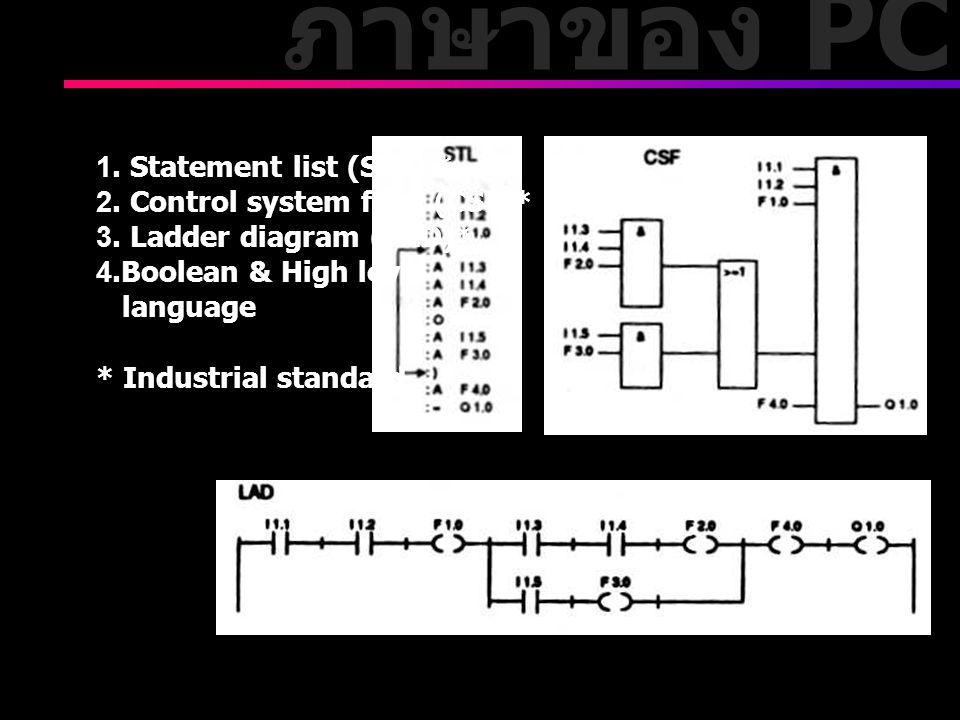 ภาษาของ PC 1. Statement list (STL) * 2. Control system flow (CSF)* 3. Ladder diagram (LAD)* 4.Boolean & High level language * Industrial standard
