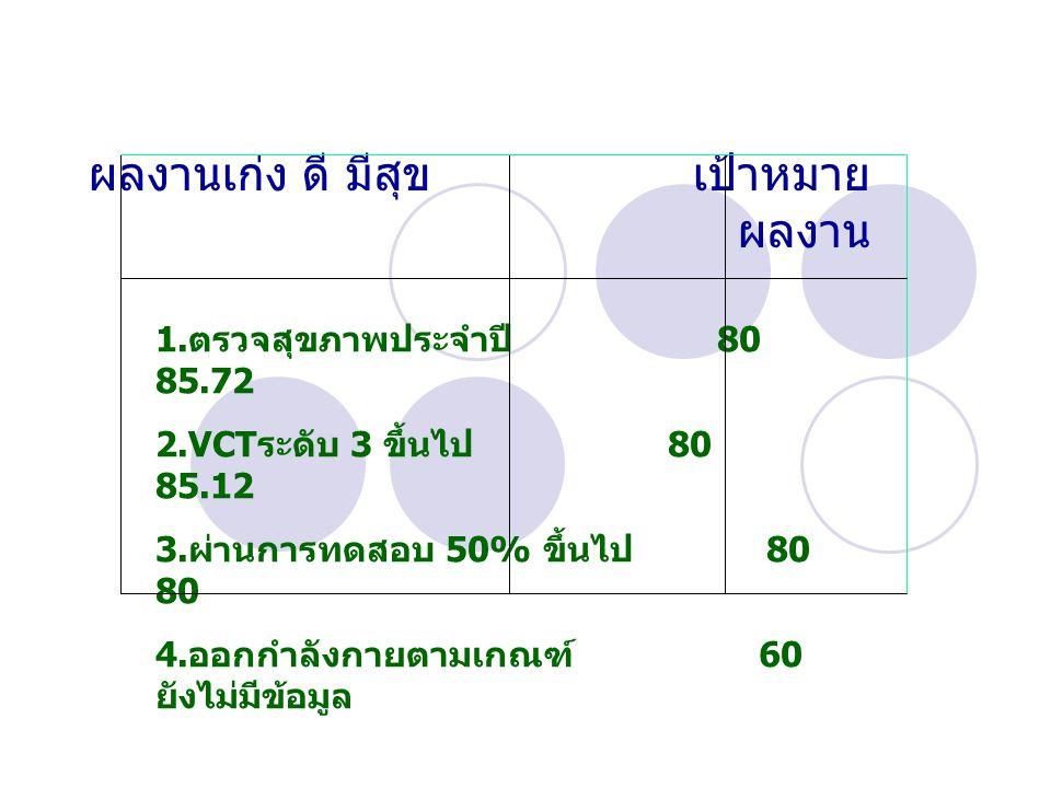 ผลงานเก่ง ดี มีสุข เป้าหมาย ผลงาน 1. ตรวจสุขภาพประจำปี 80 85.72 2.VCT ระดับ 3 ขึ้นไป 80 85.12 3. ผ่านการทดสอบ 50% ขึ้นไป 80 80 4. ออกกำลังกายตามเกณฑ์