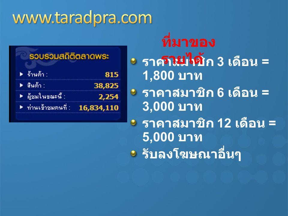 ราคาสมาชิก 3 เดือน = 1,800 บาท ราคาสมาชิก 6 เดือน = 3,000 บาท ราคาสมาชิก 12 เดือน = 5,000 บาท รับลงโฆษณาอื่นๆ ที่มาของ รายได้