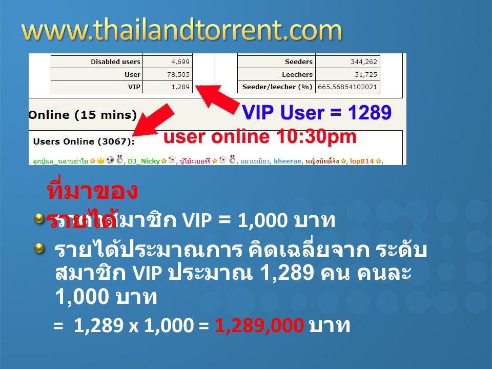 ราคาสมาชิก VIP = 1,000 บาท รายได้ประมาณการ คิดเฉลี่ยจาก ระดับ สมาชิก VIP ประมาณ 1,289 คน คนละ 1,000 บาท = 1,289 x 1,000 = 1,289,000 บาท ที่มาของ รายได