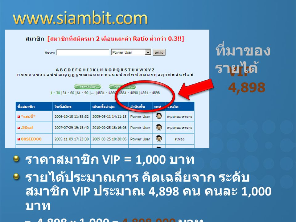 VIP 4,898 ราคาสมาชิก VIP = 1,000 บาท รายได้ประมาณการ คิดเฉลี่ยจาก ระดับ สมาชิก VIP ประมาณ 4,898 คน คนละ 1,000 บาท = 4,898 x 1,000 = 4,898,000 บาท ที่ม
