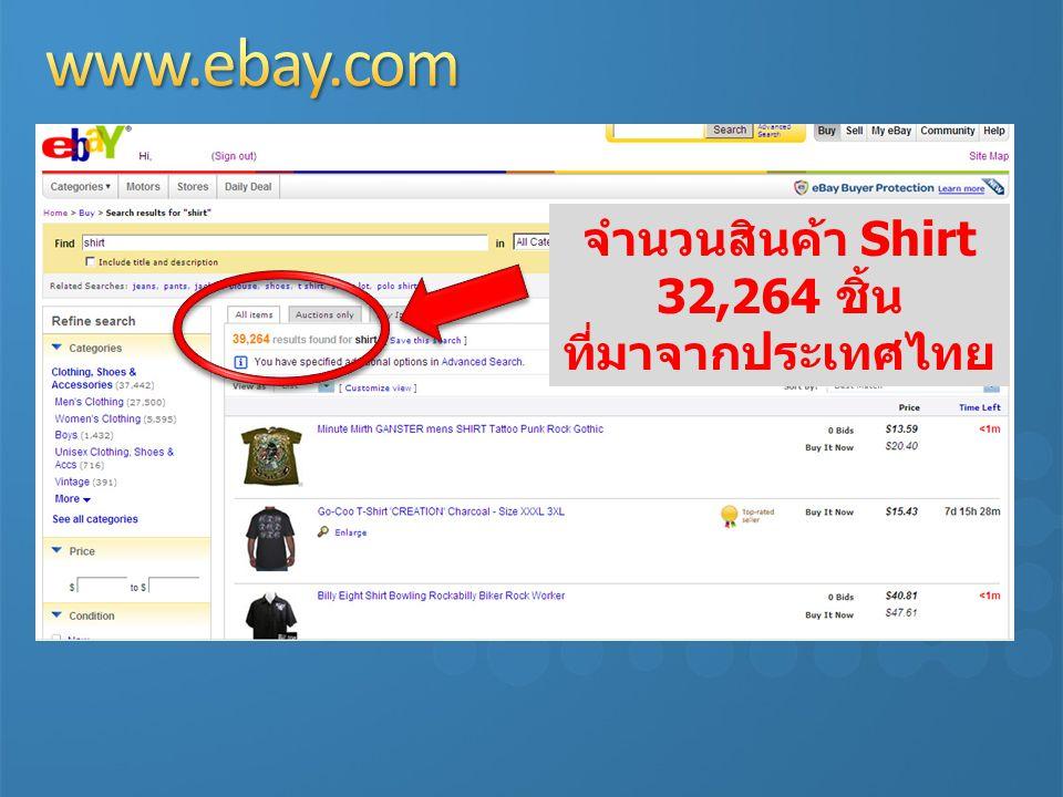 จำนวนสินค้า Shirt 32,264 ชิ้น ที่มาจากประเทศไทย
