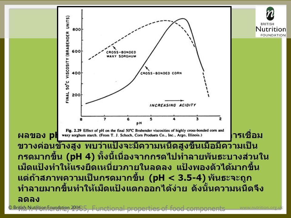 © British Nutrition Foundation 2004www.nutrition.org.uk ผลของ pH ต่อความหนืดของแป้ง crosslink ที่มีระดับการเชื่อม ขวางค่อนข้างสูง พบว่าแป้งจะมีความหนืดสูงขึ้นเมื่อมีความเป็น กรดมากขึ้น (pH 4) ทั้งนี้เนื่องจากกรดไปทำลายพันธะบางส่วนใน เม็ดแป้งทำให้แรงยึดเหนี่ยวภายในลดลง แป้งพองตัวได้มากขึ้น แต่ถ้าสภาพความเป็นกรดมากขึ้น (pH < 3.5-4) พันธะจะถูก ทำลายมากขึ้นทำให้เม็ดแป้งแตกออกได้ง่าย ดังนั้นความหนืดจึง ลดลง ที่มา : Pomeranz, 1985, Functional properties of food components