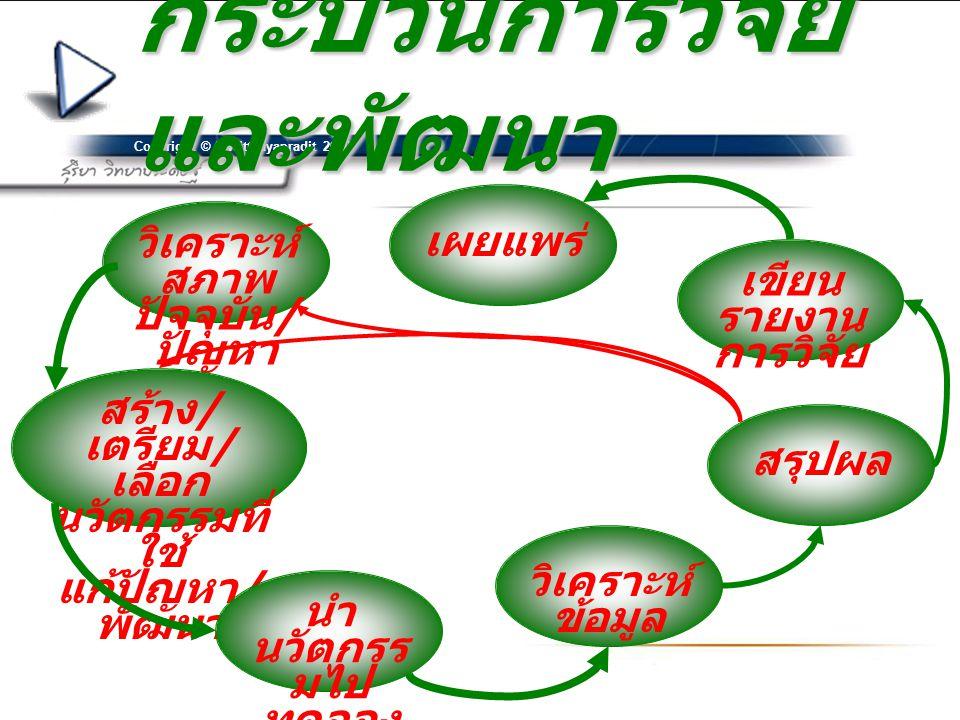 Copyright © S.Witthayapradit 2010 กระบวนการวิจัย และพัฒนา วิเคราะห์ สภาพ ปัจจุบัน / ปัญหา สร้าง / เตรียม / เลือก นวัตกรรมที่ ใช้ แก้ปัญหา / พัฒนา นำ นวัตกรร มไป ทดลอง ใช้ วิเคราะห์ ข้อมูล สรุปผล เขียน รายงาน การวิจัย เผยแพร่