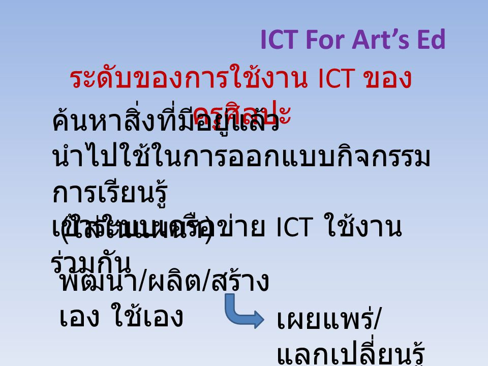 ICT For Art's Ed ระดับของการใช้งาน ICT ของ ครูศิลปะ ค้นหาสิ่งที่มีอยู่แล้ว นำไปใช้ในการออกแบบกิจกรรม การเรียนรู้ ( ใส่ในแผนฯ ) เข้าระบบเครือข่าย ICT ใช้งาน ร่วมกัน พัฒนา / ผลิต / สร้าง เอง ใช้เอง เผยแพร่ / แลกเปลี่ยนรู้
