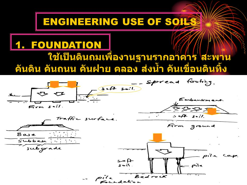 2.SOILS AS CONSTRUCTION MATERIALS FILLS : ดินถม / Earth dam.