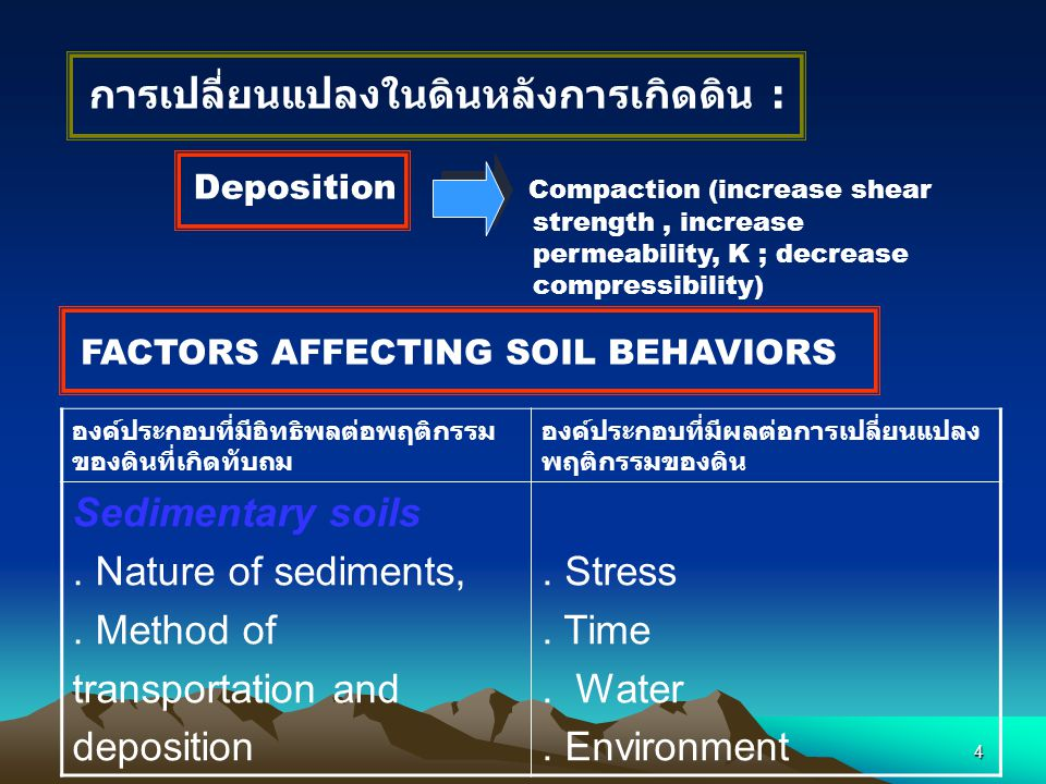3 SEDIMENTARY SOILS Sediment formation (weathering and erosion) Transportation (By geological processes /agents water, wind, ice, etc. Deposition/comp