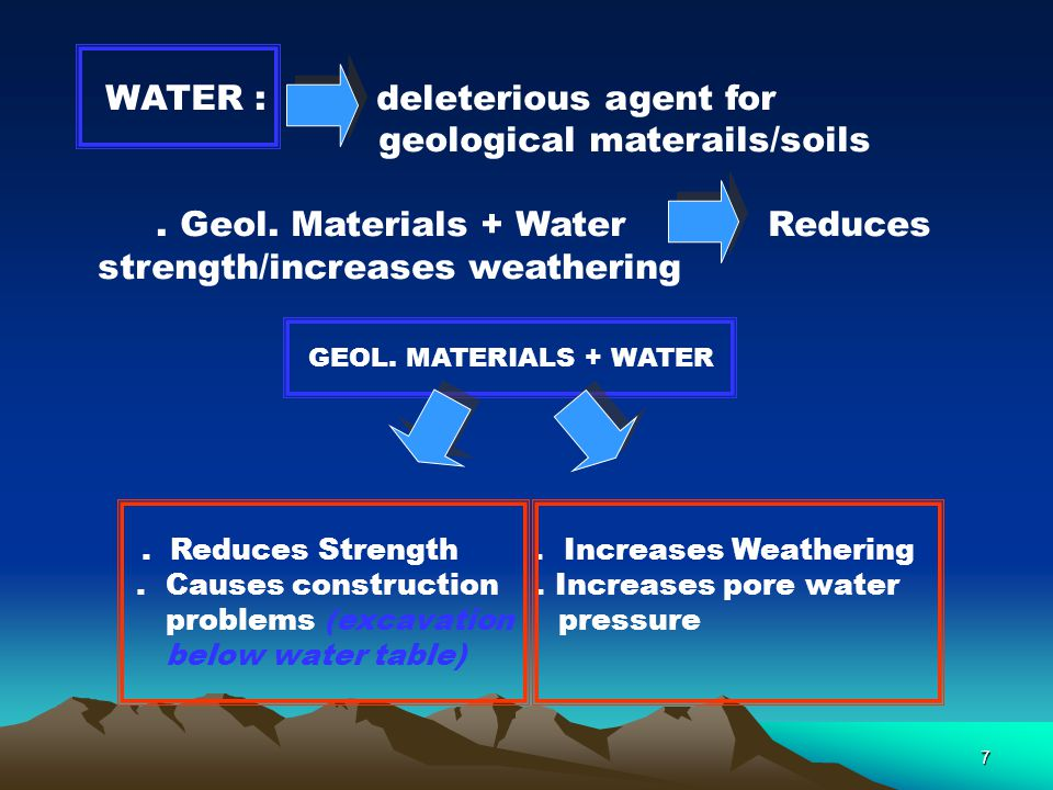 6 Stress, water, and environment change with TIME Water : Reduces strength Increases weathering Environment : Nature of pore fluids, (salt contents),