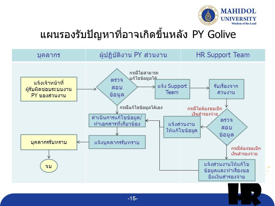 แผนรองรับปัญหาที่อาจเกิดขึ้นหลัง PY Golive บุคลากรผู้ปฏิบัติงาน PY ส่วนงานHR Support Team แจ้งเจ้าหน้าที่ ผู้รับผิดชอบระบบงาน PY ของส่วนงาน ตรวจ สอบ ข้อมูล ดำเนินการแก้ไขข้อมูล/ ทำเอกสารที่เกี่ยวข้อง จบ แจ้งบุคลากรรับทราบ บุคลากรรับทราบ กรณีแก้ไขข้อมูลได้เอง กรณีไม่สามารถ แก้ไขข้อมูลได้ แจ้ง Support Team รับเรื่องจาก ส่วนงาน ตรวจ สอบ ข้อมูล กรณีต้องขอเบิก เงินสำรองจ่าย แจ้งส่วนงานให้แก้ไข ข้อมูลและทำเรื่องขอ ยืมเงินสำรองจ่าย แจ้งส่วนงาน ให้แก้ไขข้อมูล กรณีไม่ต้องขอเบิก เงินสำรองจ่าย -15-