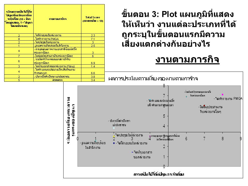 ขั้นตอน 3: Plot แผนภูมิที่แสดง ให้เห็นว่า งานแต่ละประเภทที่ได้ ถูกระบุในขั้นตอนแรกมีความ เสี่ยงแตกต่างกันอย่างไร งานตามภารกิจ