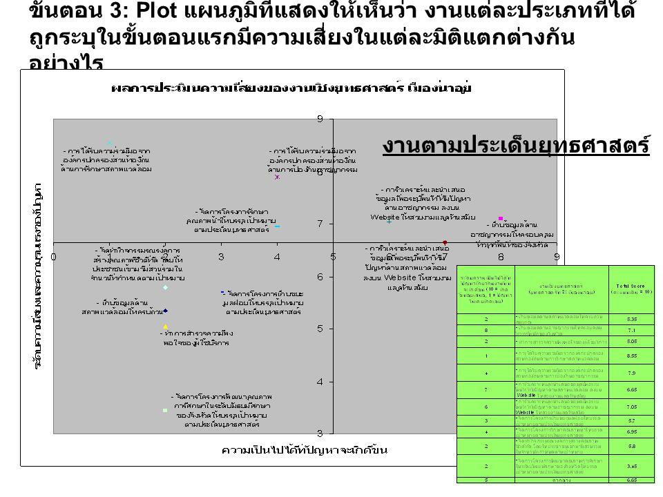 ขั้นตอน 3: Plot แผนภูมิที่แสดงให้เห็นว่า งานแต่ละประเภทที่ได้ ถูกระบุในขั้นตอนแรกมีความเสี่ยงในแต่ละมิติแตกต่างกัน อย่างไร งานตามประเด็นยุทธศาสตร์