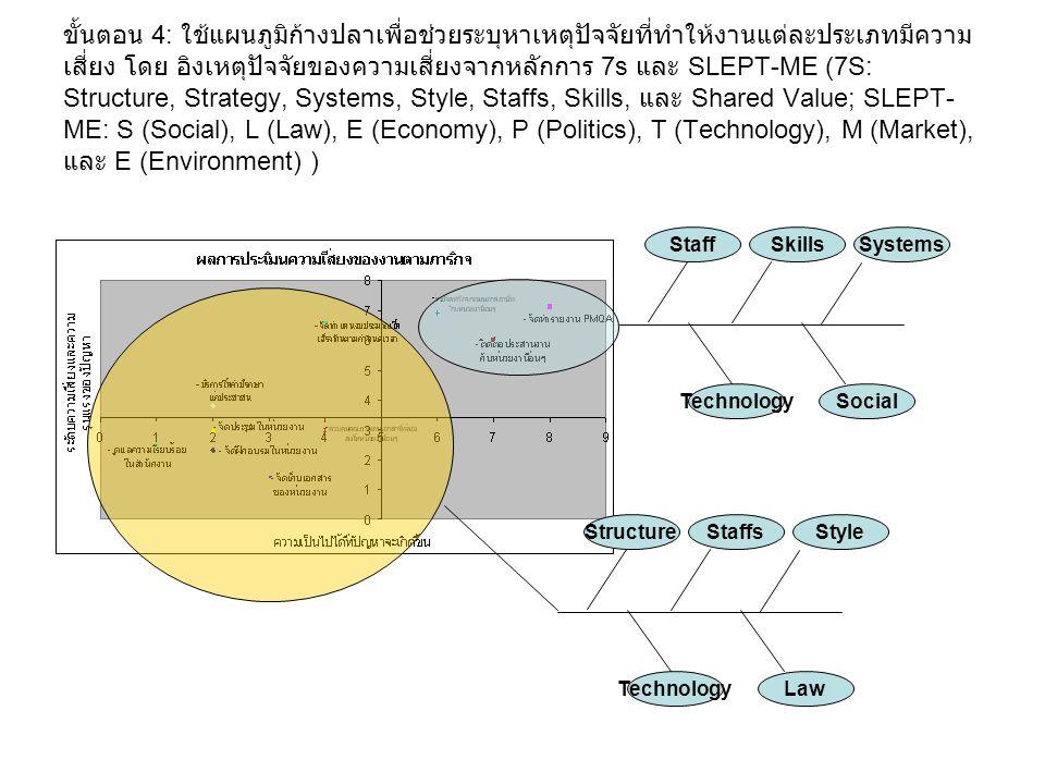 ขั้นตอน 4: ใช้แผนภูมิก้างปลาเพื่อช่วยระบุหาเหตุปัจจัยที่ทำให้งานแต่ละประเภทมีความ เสี่ยง โดย อิงเหตุปัจจัยของความเสี่ยงจากหลักการ 7s และ SLEPT-ME (7S: