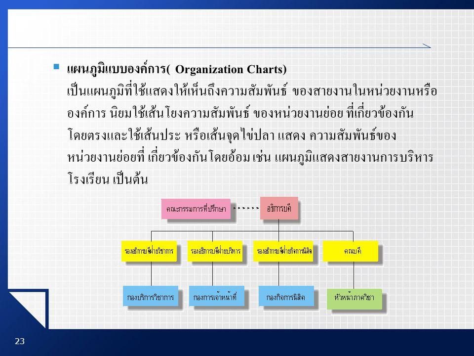 23  แผนภูมิแบบองค์การ( Organization Charts) เป็นแผนภูมิที่ใช้แสดงให้เห็นถึงความสัมพันธ์ ของสายงานในหน่วยงานหรือ องค์การ นิยมใช้เส้นโยงความสัมพันธ์ ขอ