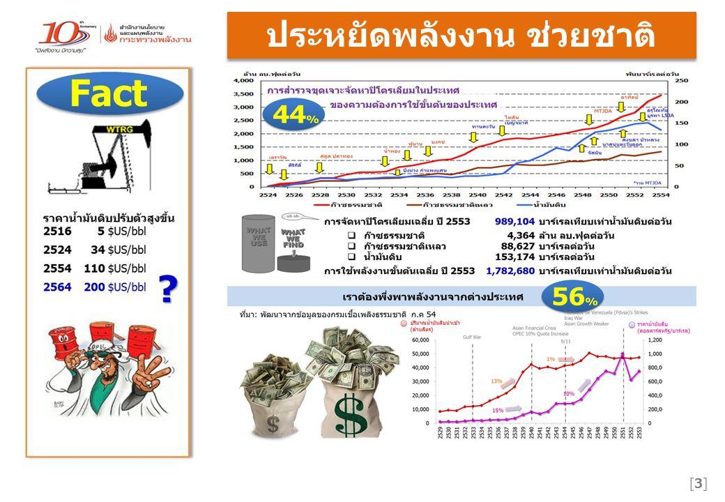 สนับสนุนโดย กองทุนเพื่อส่งเสริมการอนุรักษ์พลังงาน  ปิดรับการรายงาน 30 พฤศจิกายน 2555 เวลา 24:00 น 