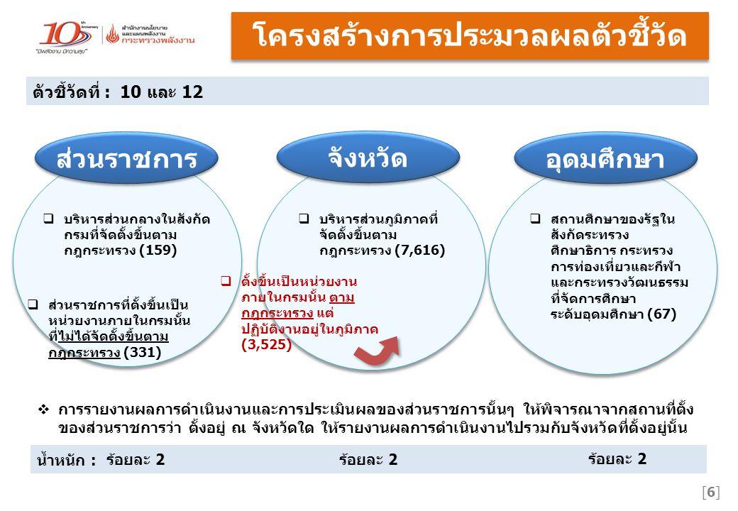 ส่วนราชการ จังหวัด อุดมศึกษา น้ำหนัก : ร้อยละ 2 ตัวชี้วัดที่ : 10 และ 12 [6][6] โครงสร้างการประมวลผลตัวชี้วัด  บริหารส่วนกลางในสังกัด กรมที่จัดตั้งขึ้นตาม กฎกระทรวง (159)  บริหารส่วนภูมิภาคที่ จัดตั้งขึ้นตาม กฎกระทรวง (7,616)  ส่วนราชการที่ตั้งขึ้นเป็น หน่วยงานภายในกรมนั้น ที่ไม่ได้จัดตั้งขึ้นตาม กฎกระทรวง (331)  ตั้งขึ้นเป็นหน่วยงาน ภายในกรมนั้น ตาม กฎกระทรวง แต่ ปฏิบัติงานอยู่ในภูมิภาค (3,525)  การรายงานผลการดำเนินงานและการประเมินผลของส่วนราชการนั้นๆ ให้พิจารณาจากสถานที่ตั้ง ของส่วนราชการว่า ตั้งอยู่ ณ จังหวัดใด ให้รายงานผลการดำเนินงานไปรวมกับจังหวัดที่ตั้งอยู่นั้น  สถานศึกษาของรัฐใน สังกัดระทรวง ศึกษาธิการ กระทรวง การท่องเที่ยวและกีฬา และกระทรวงวัฒนธรรม ที่จัดการศึกษา ระดับอุดมศึกษา (67)