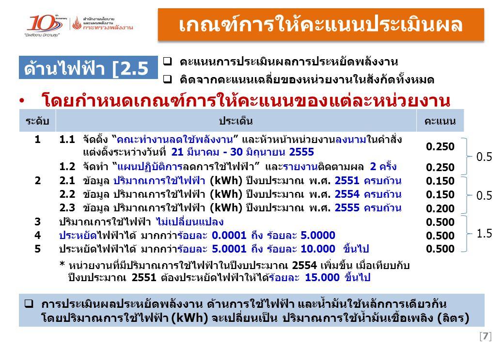 [18]  วันที่แต่งตั้งคณะทำงานฯ  พิจารณาวันที่ลงนามในคำสั่งแต่งตั้ง  ให้อยู่ระหว่าง 21 มีนาคม 2555ถึง 30 มิถุนายน 2555  คะแนนเต็ม ด้านไฟฟ้า 0.1250 + ด้านน้ำมัน 0.1250 o พิมพ์ วัน/เดือน/ปี ที่ลงนามใน คำสั่งแต่งตั้ง o Click เพื่อเลือก วัน/เดือน/ปี ตาม ปฏิทิน
