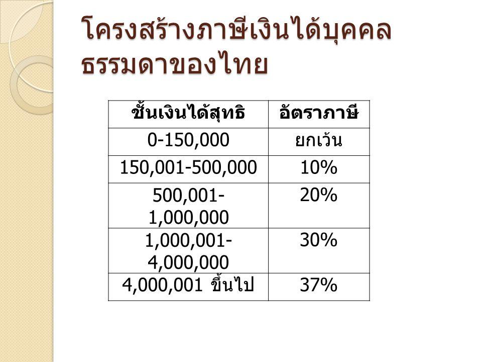 โครงสร้างภาษีเงินได้บุคคล ธรรมดาของไทย ชั้นเงินได้สุทธิอัตราภาษี 0-150,000 ยกเว้น 150,001-500,00010% 500,001- 1,000,000 20% 1,000,001- 4,000,000 30% 4